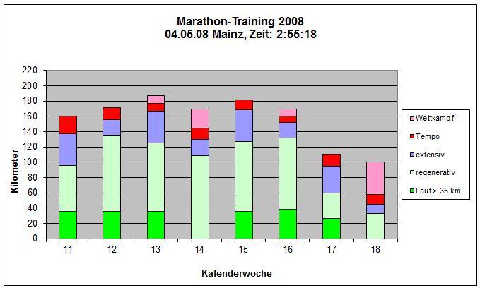 Mainz 2008