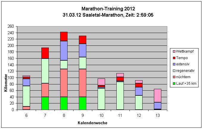 Saaletal-Marathon 2012