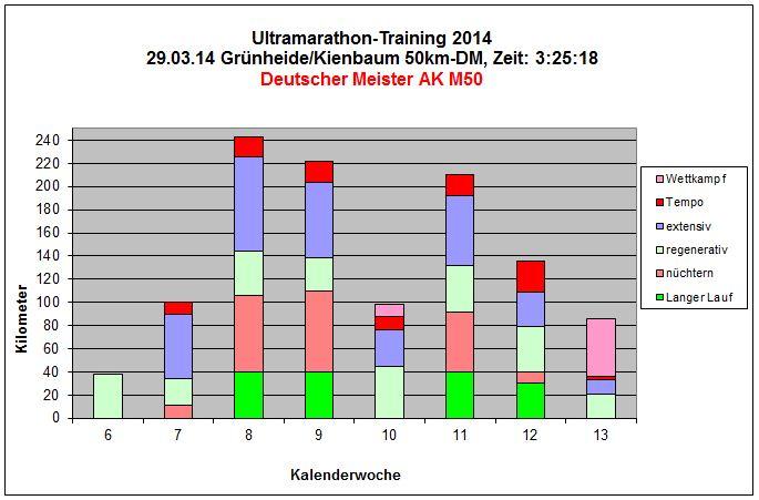 Grünheide/Kienbaum 2014