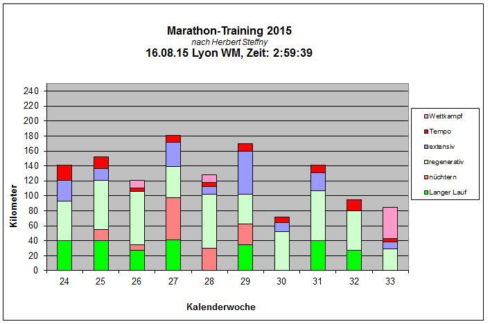 Lyon Marathon 2015